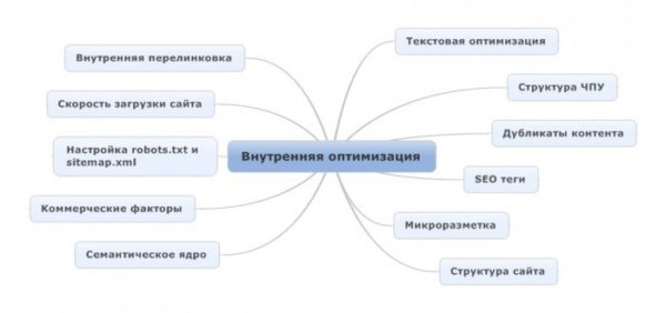 внутренняя оптимизация сайта схема