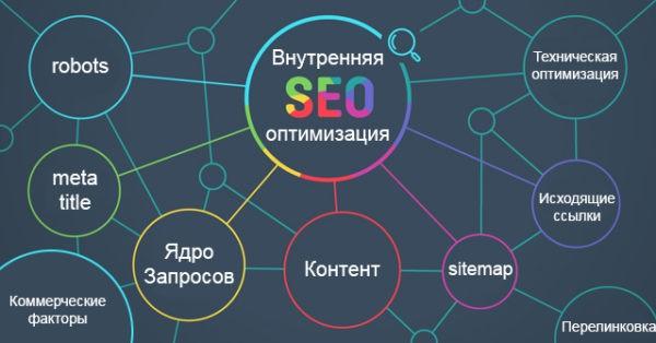 внутренняя оптимизация сайта - факторы