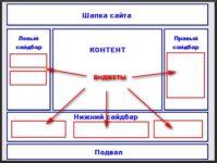 сайдбары для виджетов wordpress